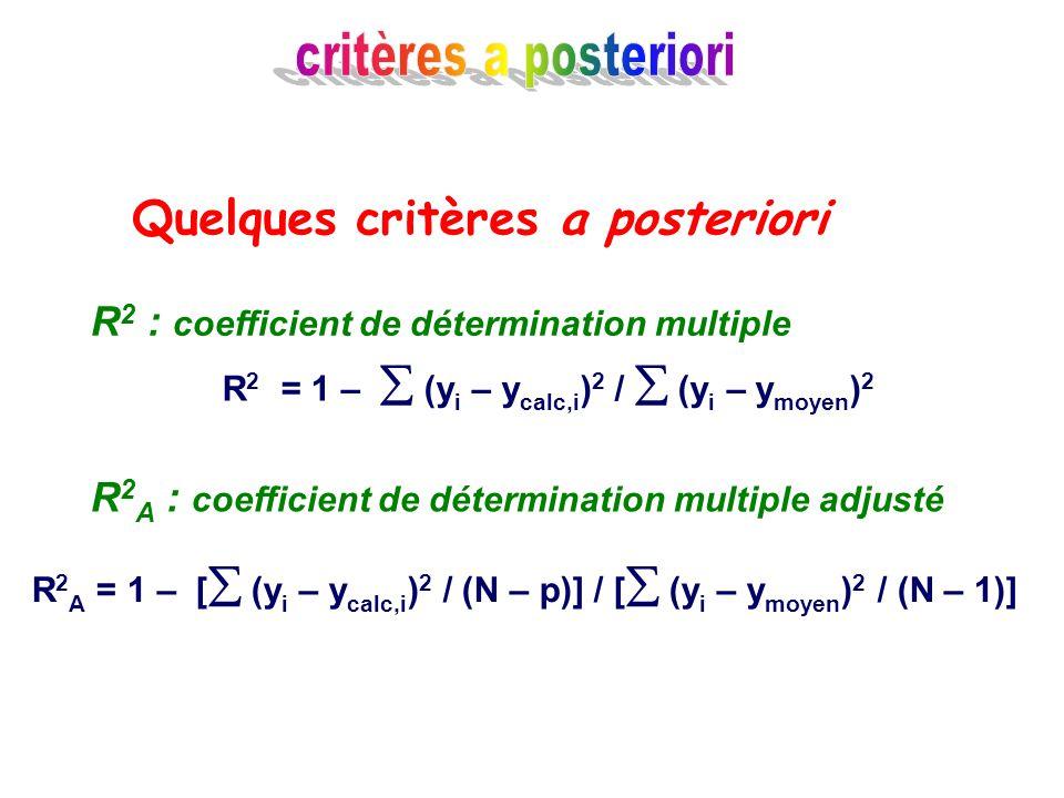 R2 = 1 –  (yi – ycalc,i)2 /  (yi – ymoyen)2