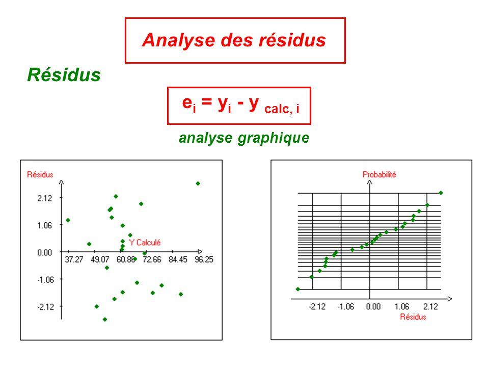 Analyse des résidus Résidus ei = yi - y calc, i analyse graphique