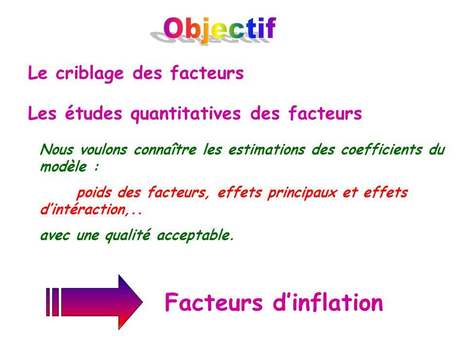 Objectif Facteurs d'inflation