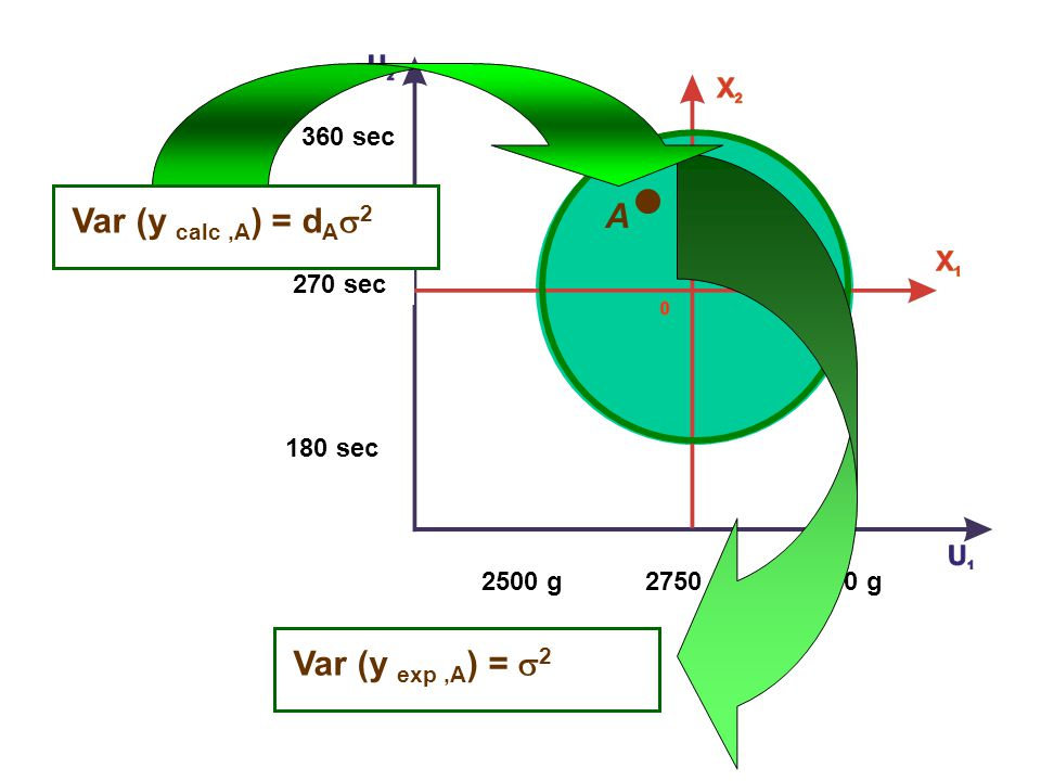 A Var (y calc ,A) = dAs2 Var (y exp ,A) = s2 2750 g 2500 g 3000 g