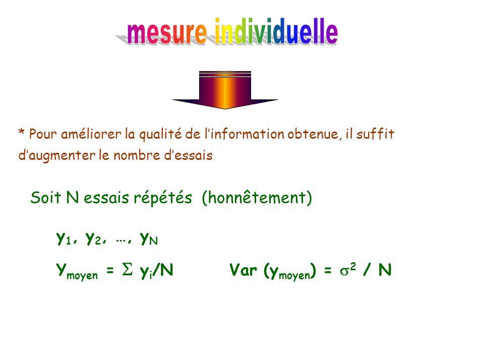 mesure individuelle Soit N essais répétés (honnêtement) y1, y2, …, yN
