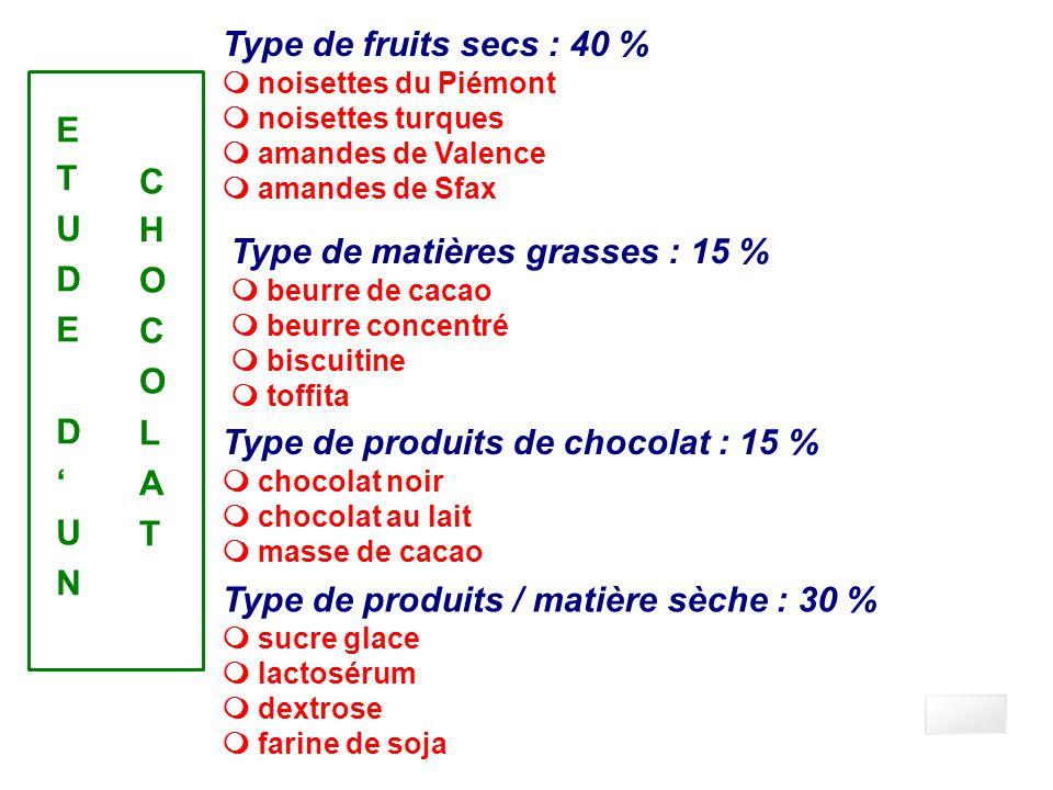 Facteurs qualitatifs Type de fruits secs : 40 % E T U C D H O