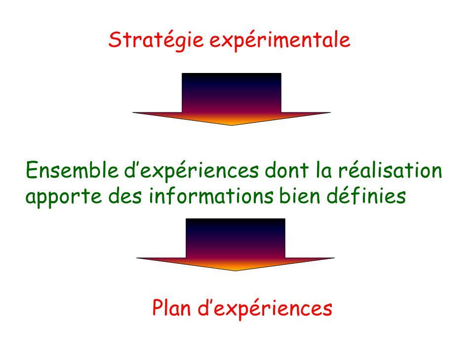 Stratégie expérimentale