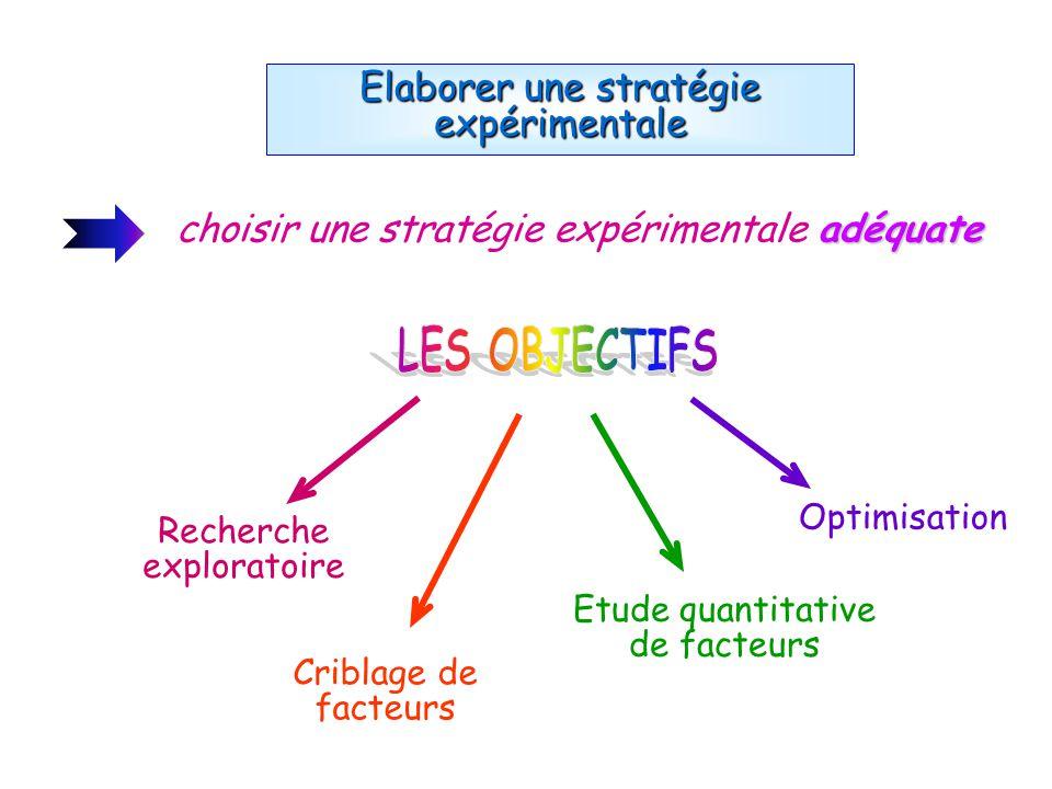 Elaborer une stratégie expérimentale