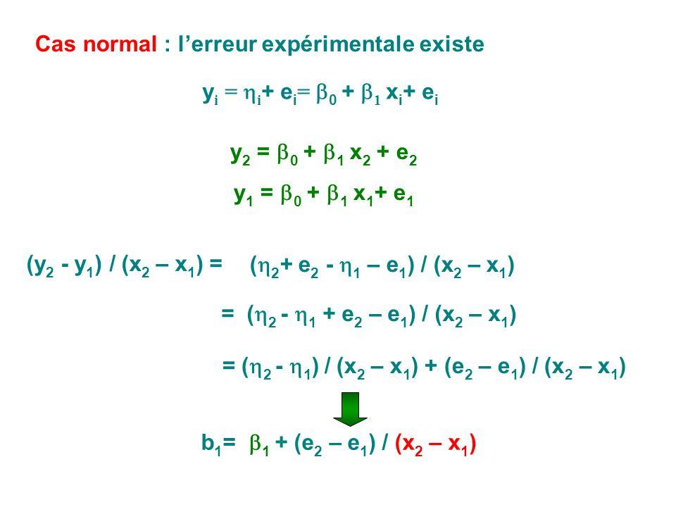 Cas normal : l'erreur expérimentale existe