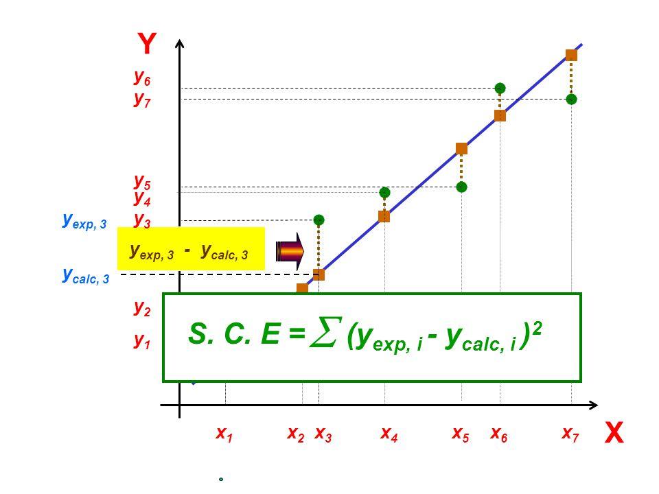 Y S. C. E =  (yexp, i - ycalc, i )2 X x6 y6 x7 y7 y5 x5 x4 y4 yexp, 3