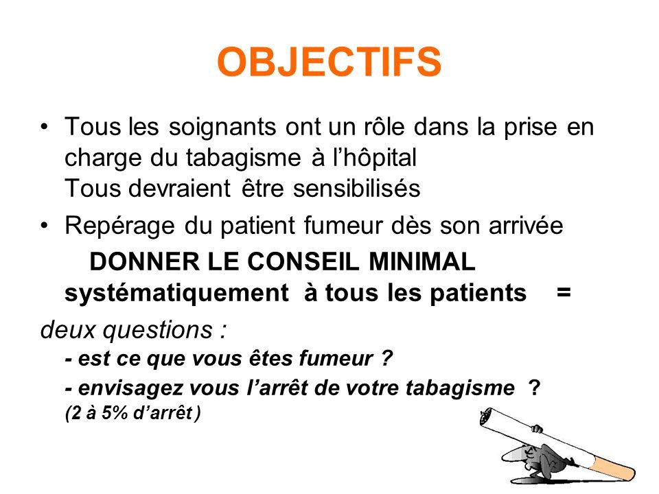OBJECTIFS Tous les soignants ont un rôle dans la prise en charge du tabagisme à l'hôpital Tous devraient être sensibilisés.