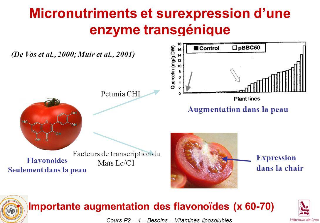 Micronutriments et surexpression d'une enzyme transgénique