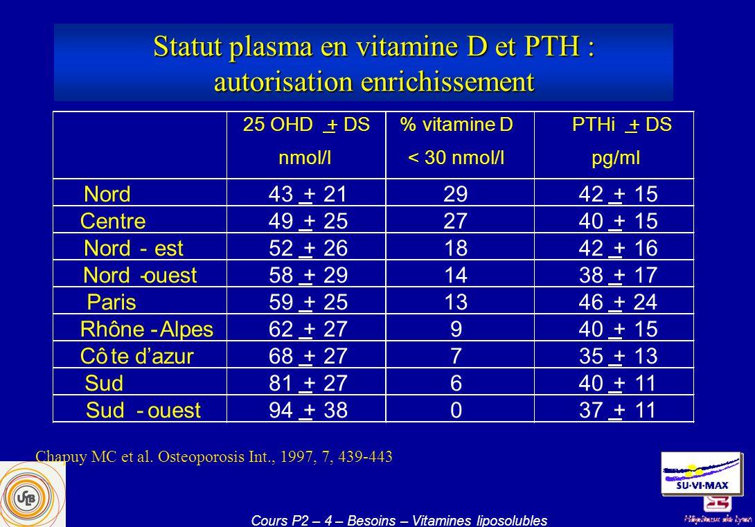 Statut plasma en vitamine D et PTH : autorisation enrichissement