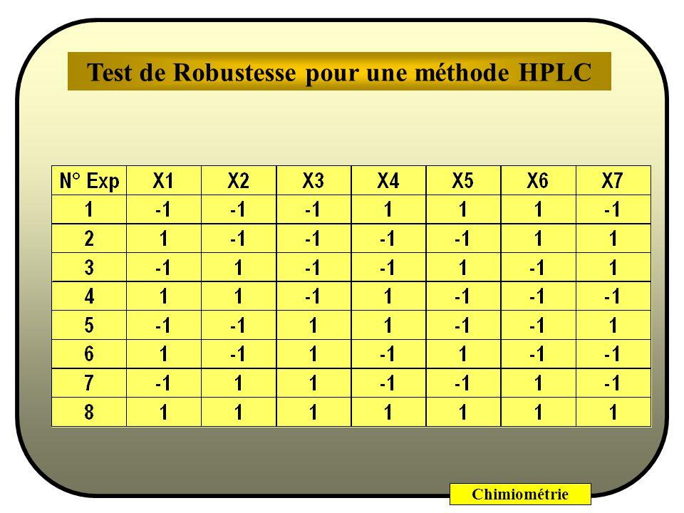 Test de Robustesse pour une méthode HPLC