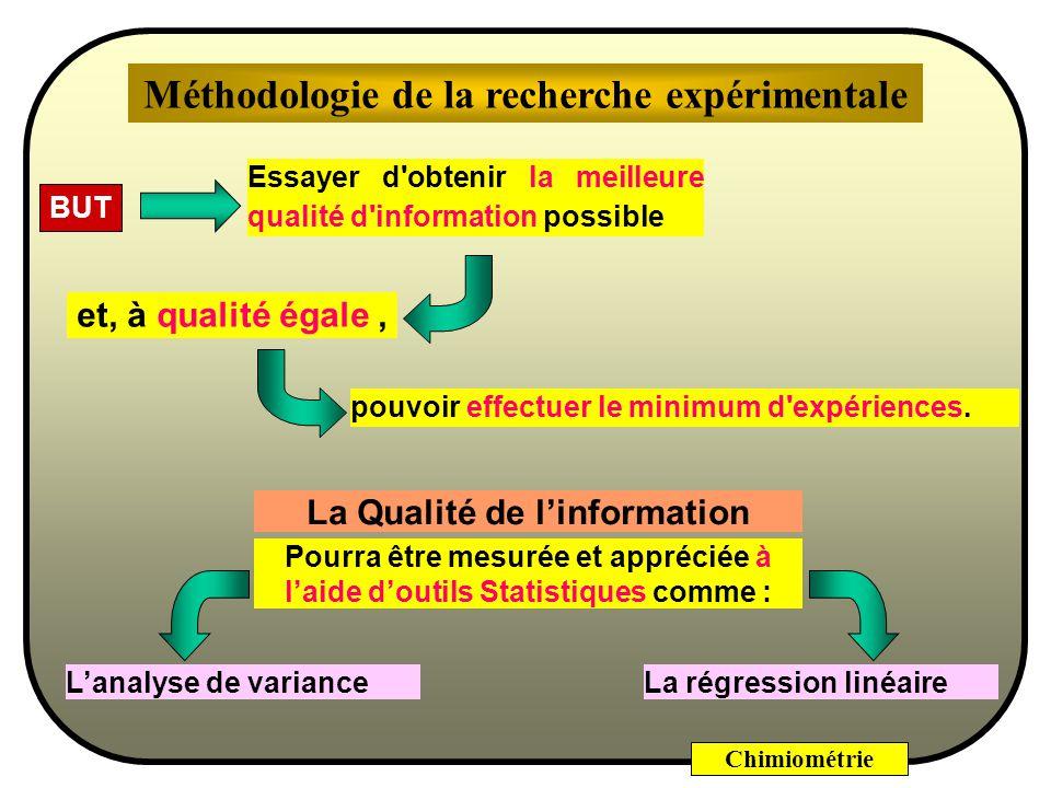 Méthodologie de la recherche expérimentale
