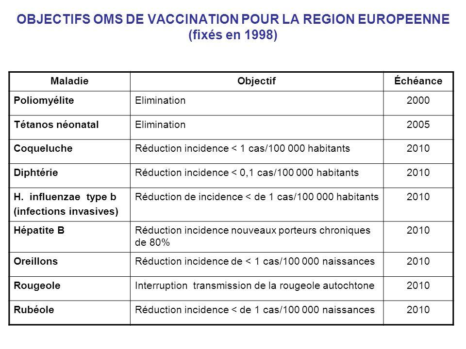 OBJECTIFS OMS DE VACCINATION POUR LA REGION EUROPEENNE (fixés en 1998)