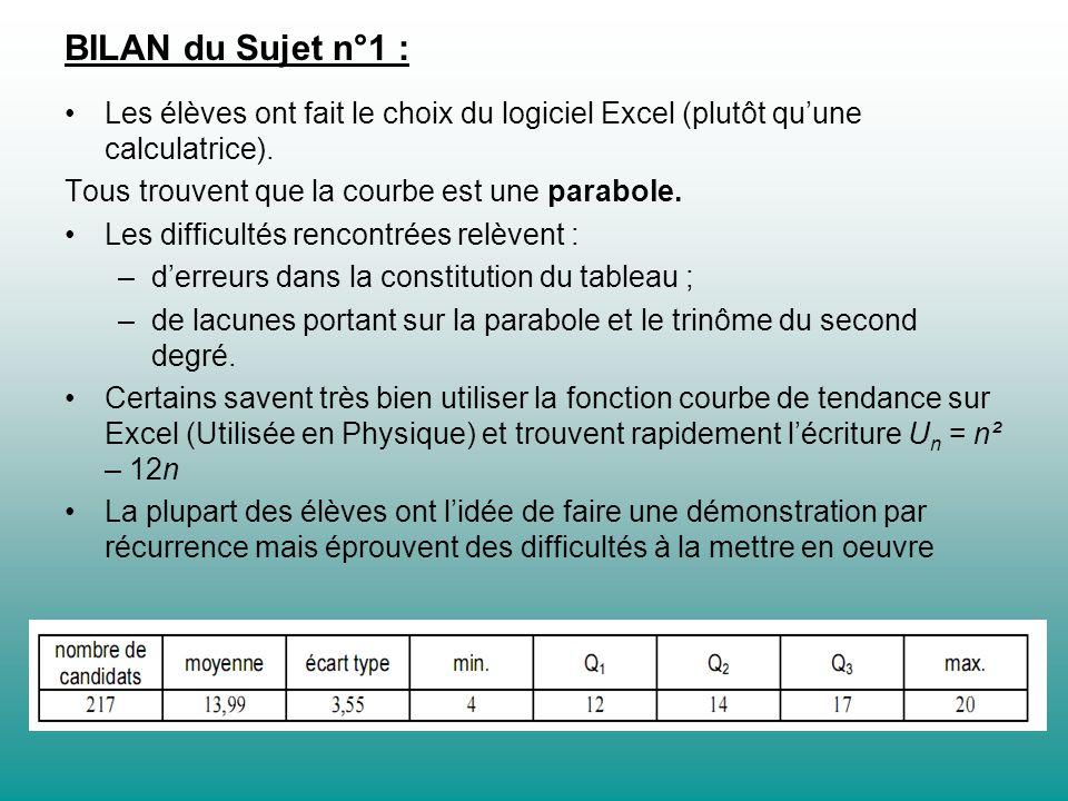 BILAN du Sujet n°1 : Les élèves ont fait le choix du logiciel Excel (plutôt qu'une calculatrice). Tous trouvent que la courbe est une parabole.
