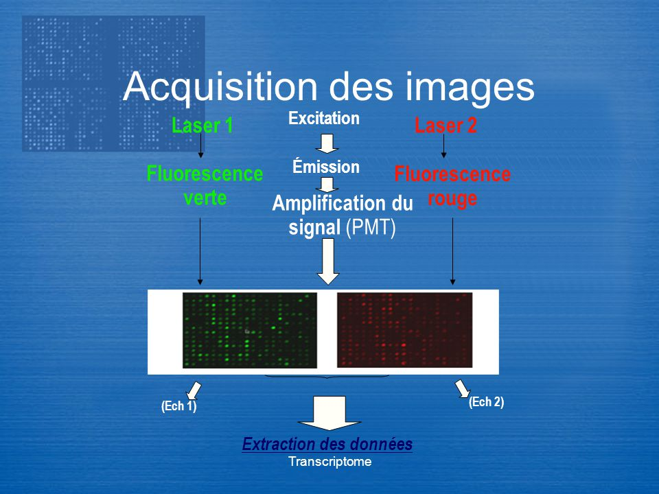 Acquisition des images