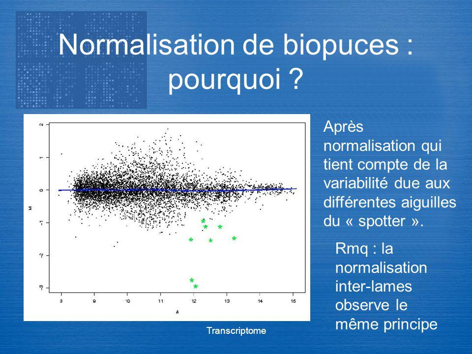 Normalisation de biopuces : pourquoi