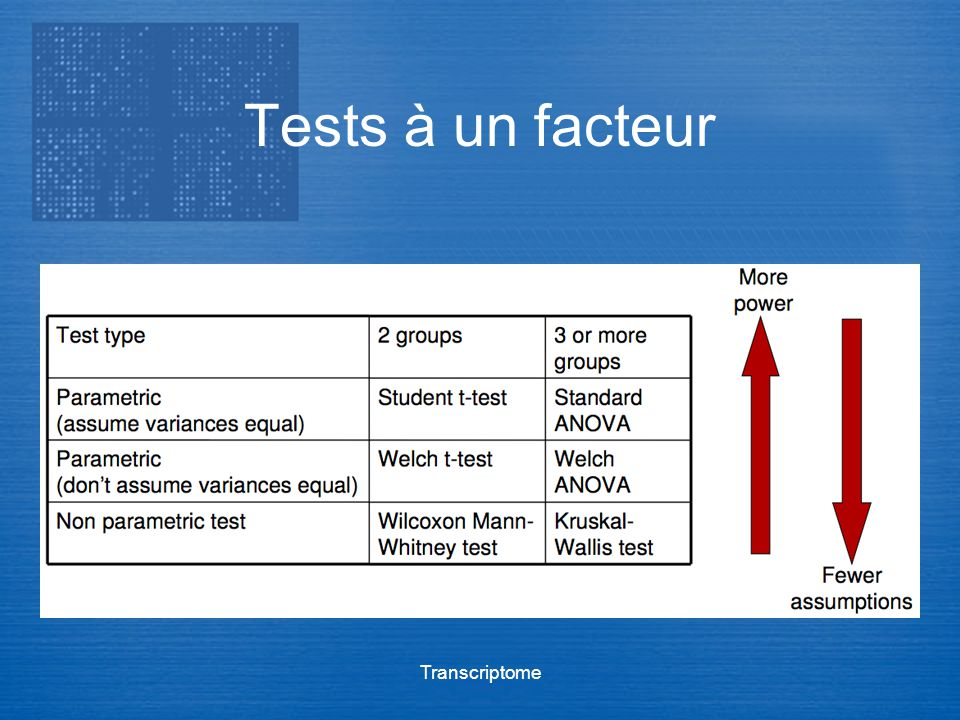 Tests à un facteur Transcriptome