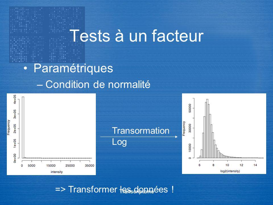 Tests à un facteur Paramétriques Condition de normalité