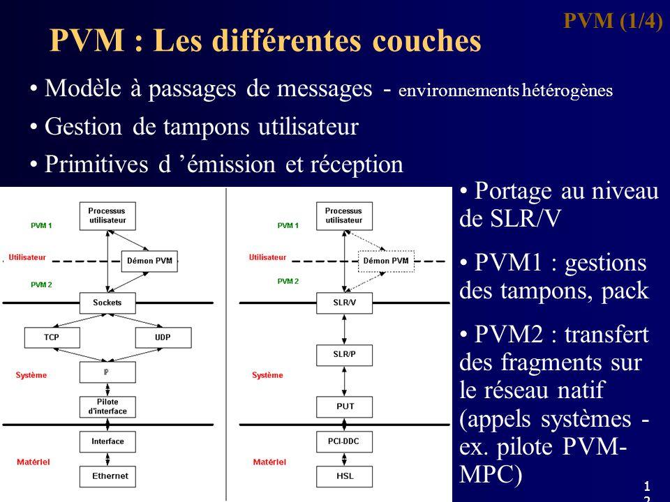 PVM : Les différentes couches