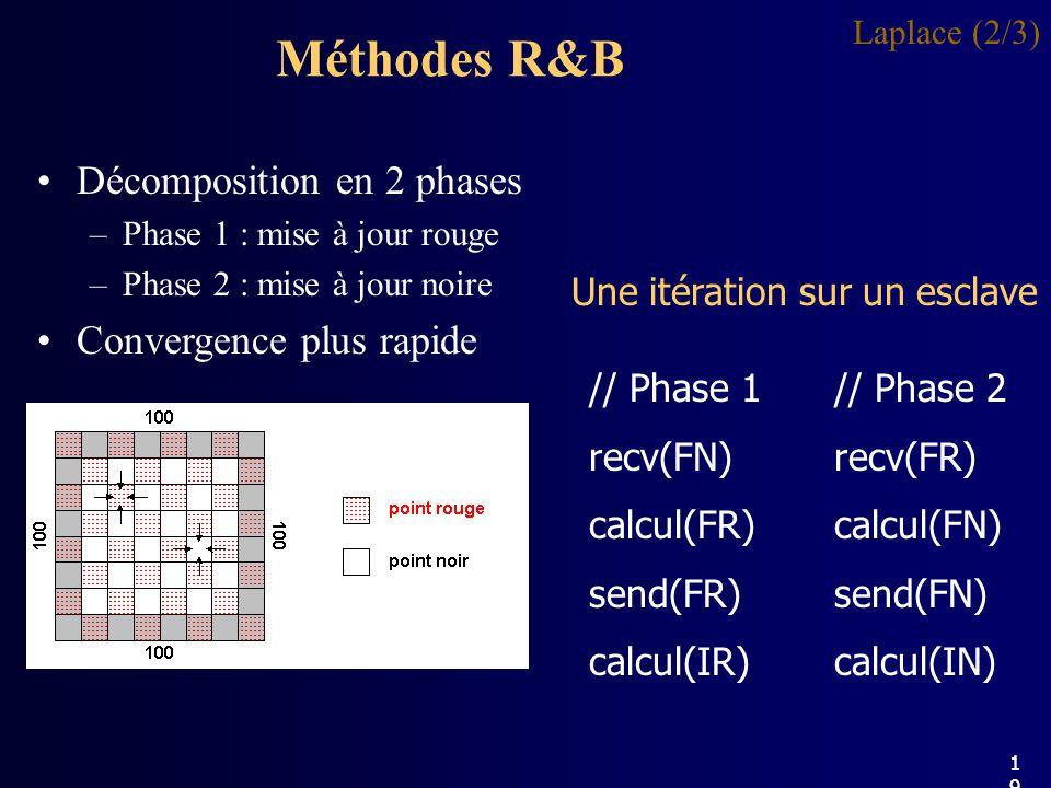 Méthodes R&B Décomposition en 2 phases Convergence plus rapide