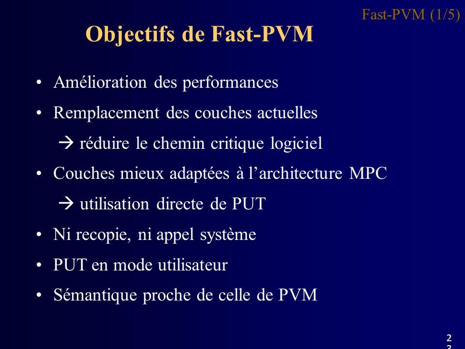 Objectifs de Fast-PVM Amélioration des performances