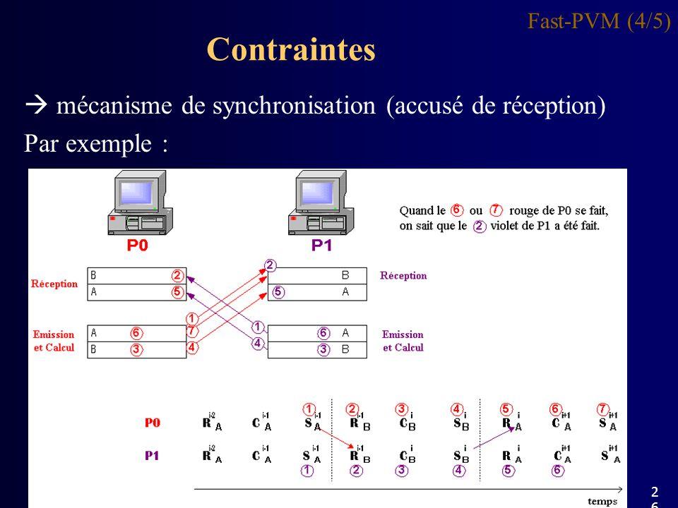 Contraintes  mécanisme de synchronisation (accusé de réception)