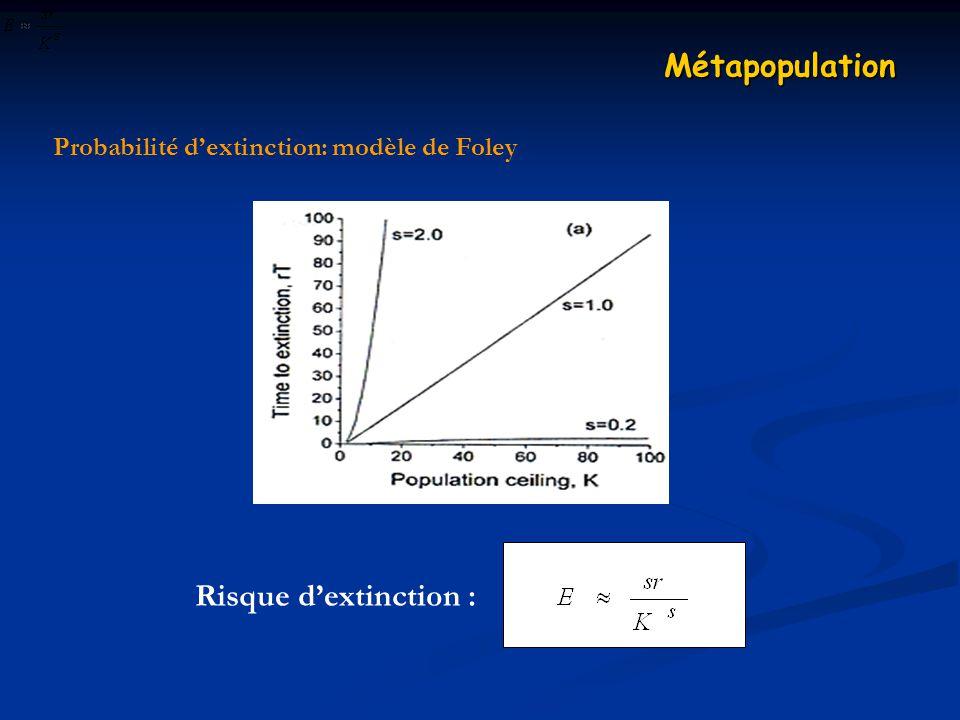Probabilité d'extinction: modèle de Foley
