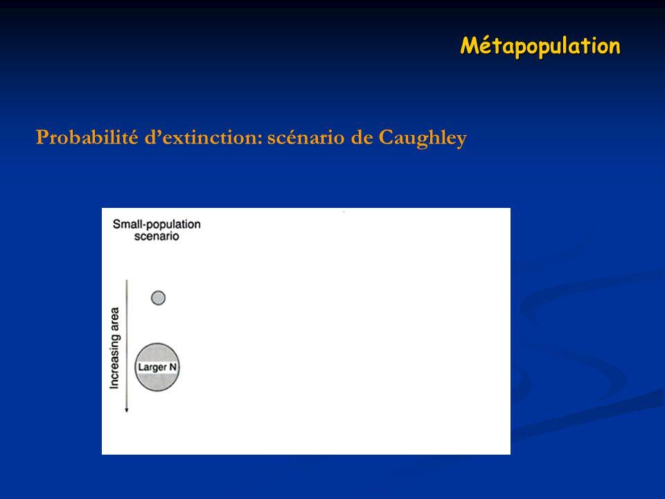 Métapopulation Probabilité d'extinction: scénario de Caughley