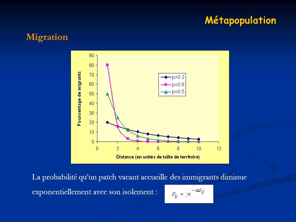 Métapopulation Migration
