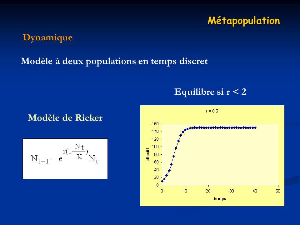 Métapopulation Dynamique. Modèle à deux populations en temps discret.