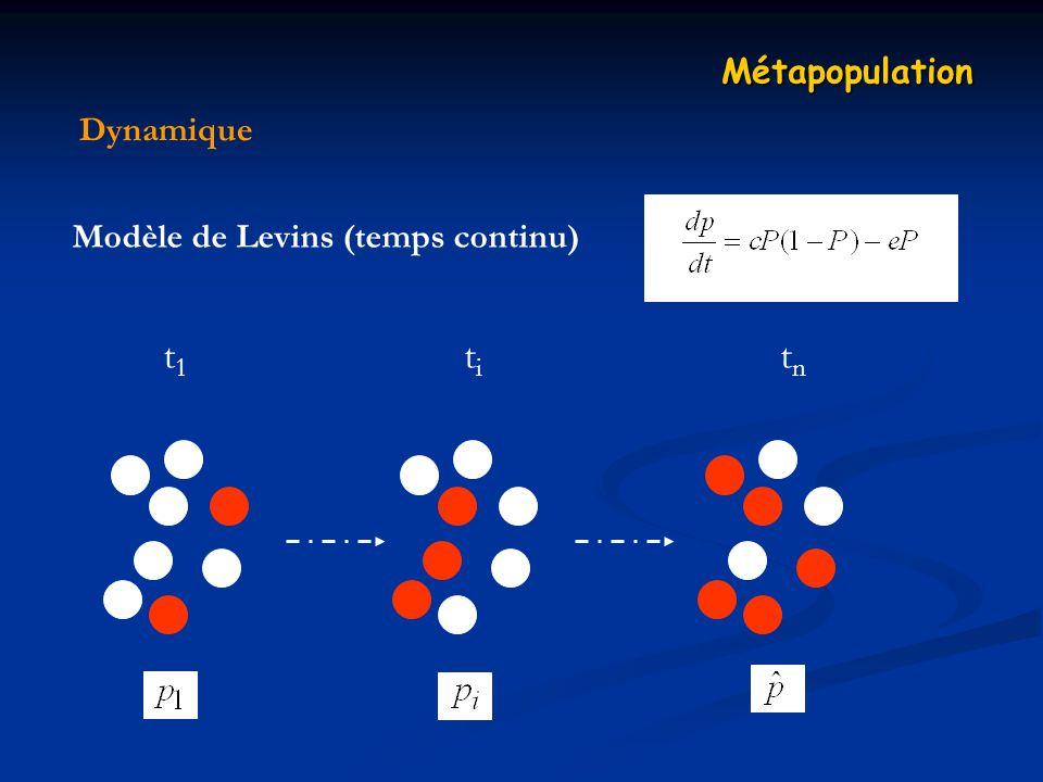 Métapopulation Dynamique Modèle de Levins (temps continu) t1 ti tn