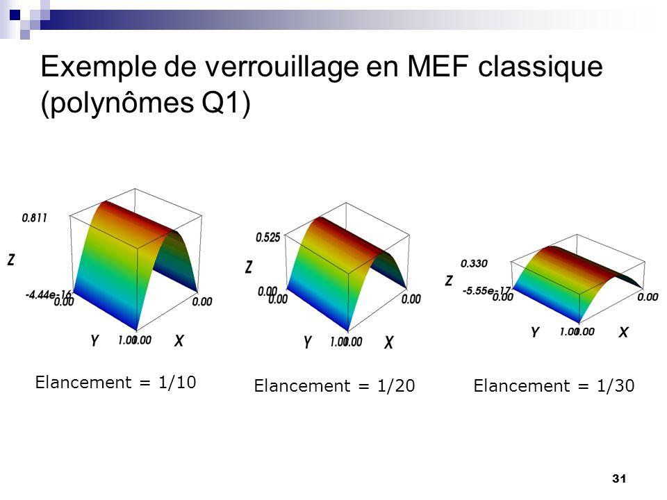 Exemple de verrouillage en MEF classique (polynômes Q1)