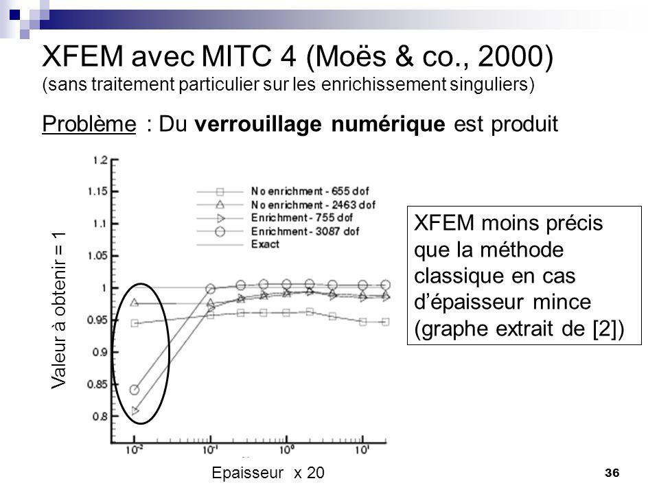 XFEM avec MITC 4 (Moës & co