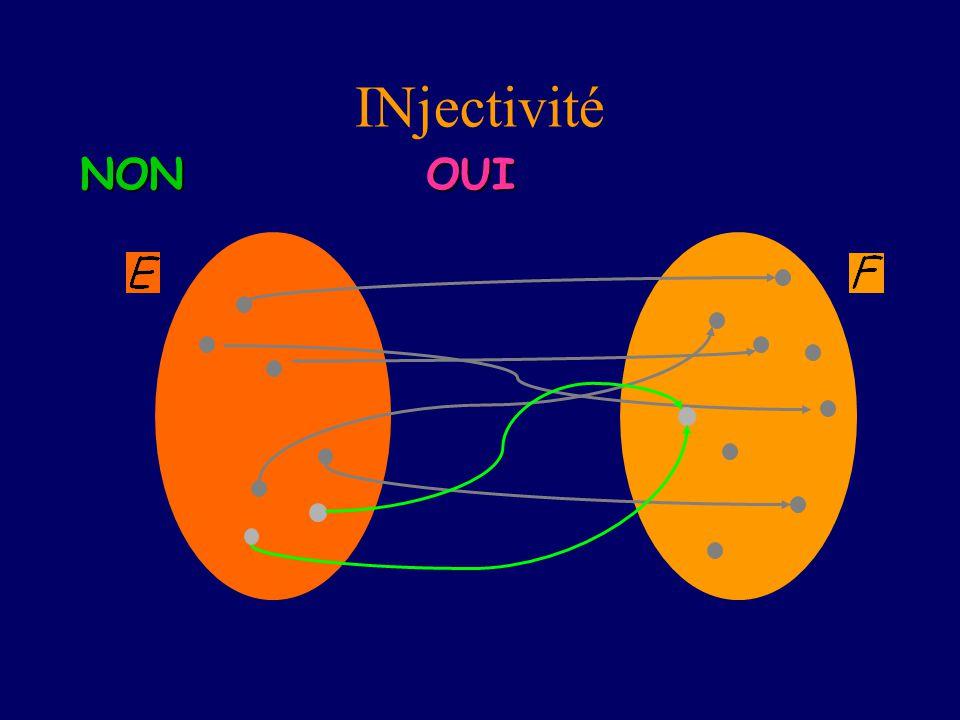 INjectivité NON OUI Des éléments distincts ont des images distinctes