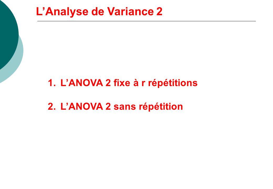 L'Analyse de Variance 2 L'ANOVA 2 fixe à r répétitions