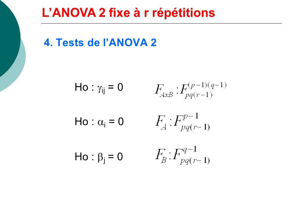 L'ANOVA 2 fixe à r répétitions