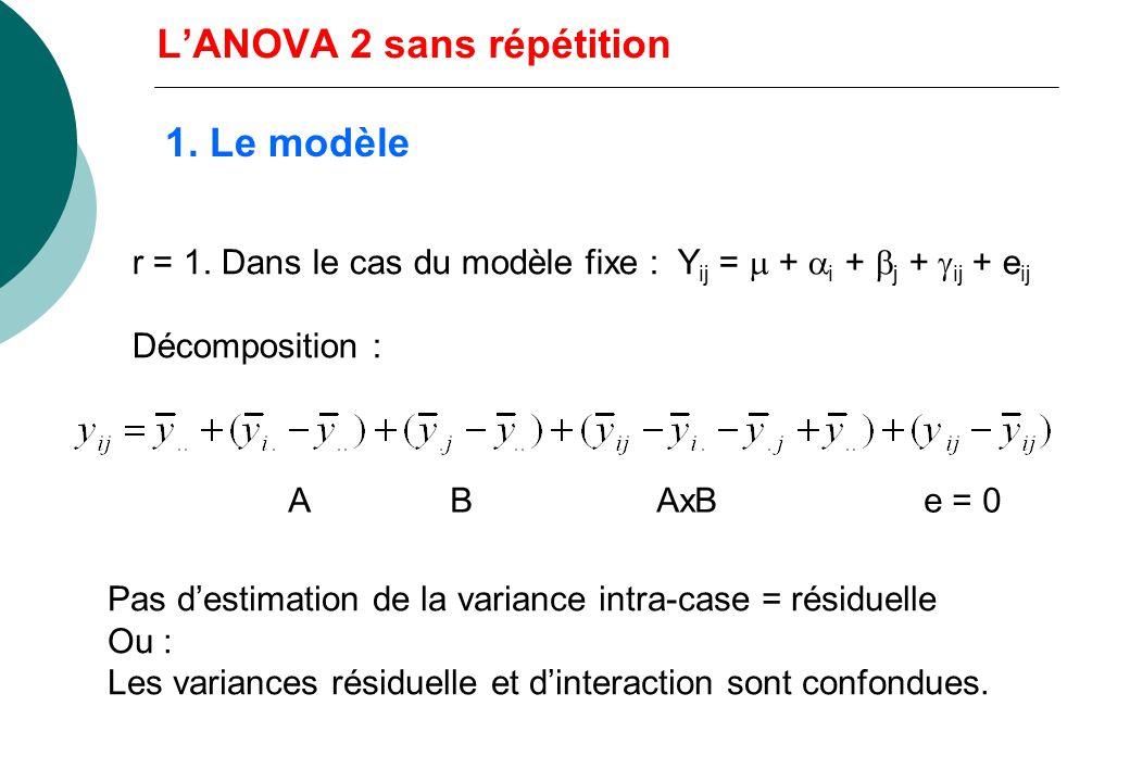 L'ANOVA 2 sans répétition