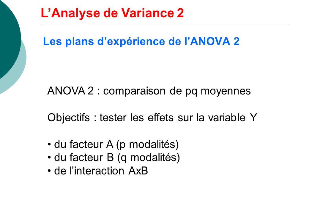 Les plans d'expérience de l'ANOVA 2