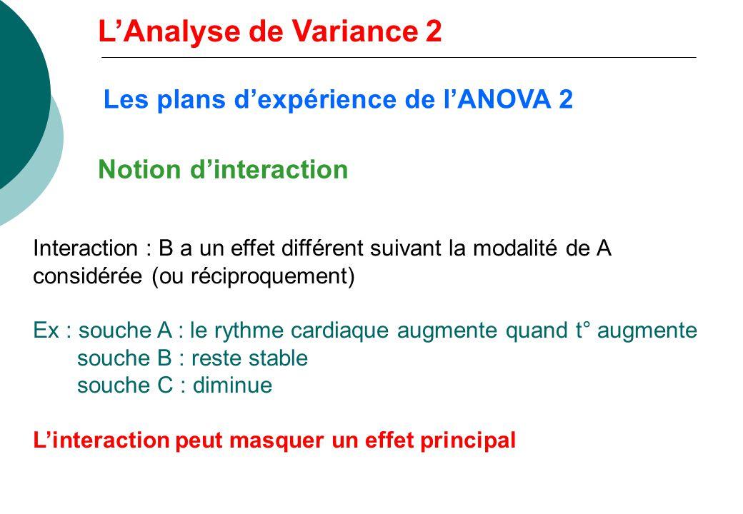 L'Analyse de Variance 2 Les plans d'expérience de l'ANOVA 2