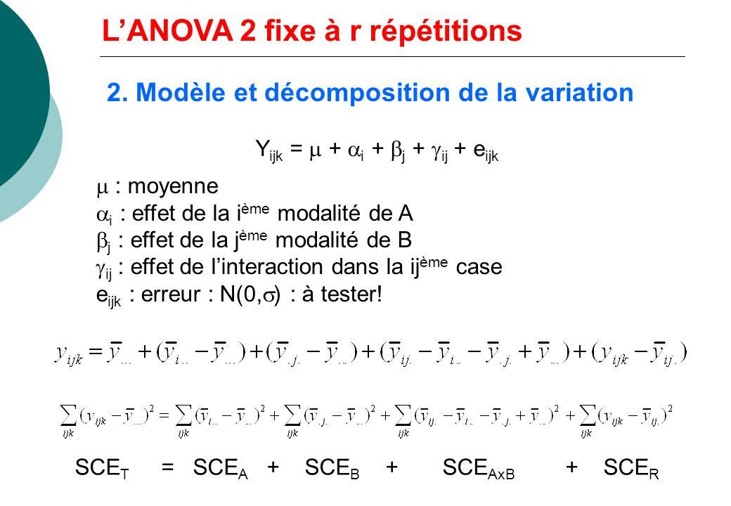 2. Modèle et décomposition de la variation