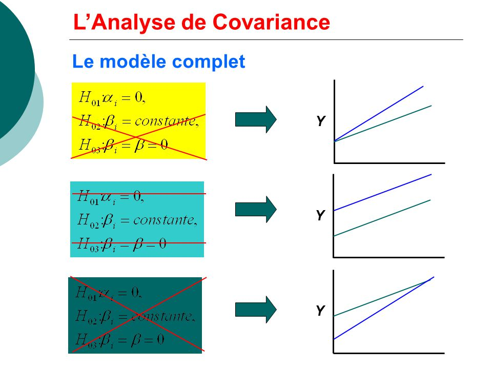 L'Analyse de Covariance