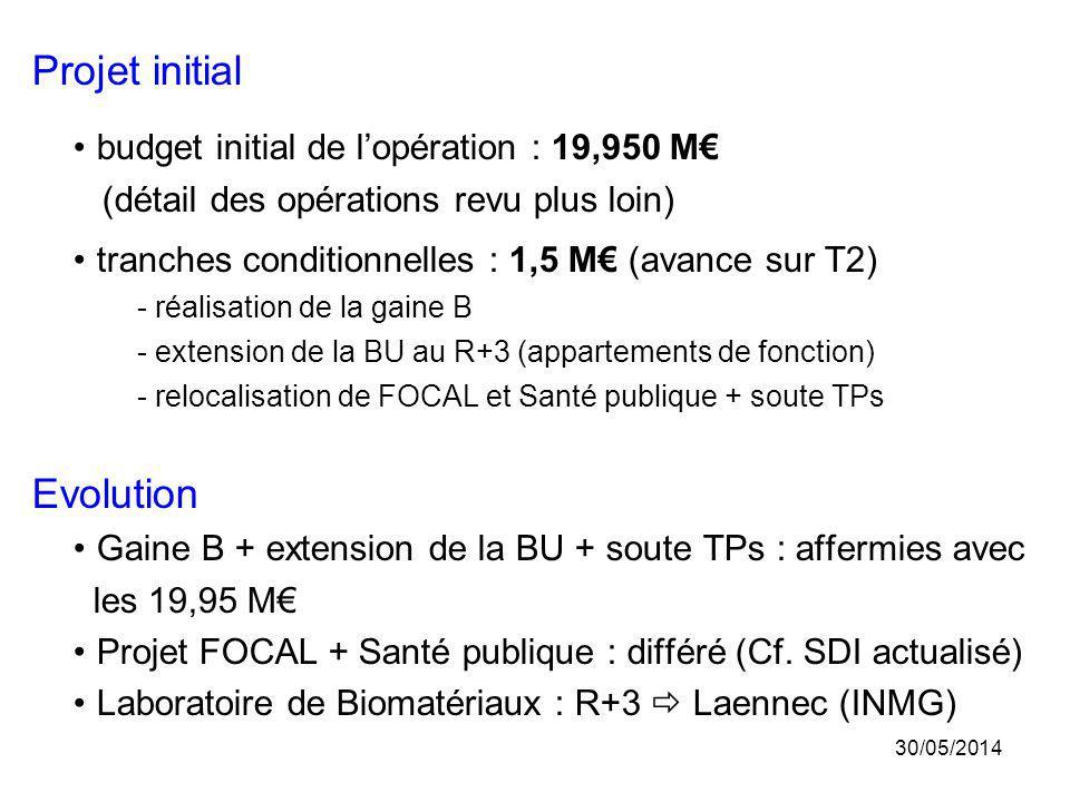 Projet initial Evolution budget initial de l'opération : 19,950 M€