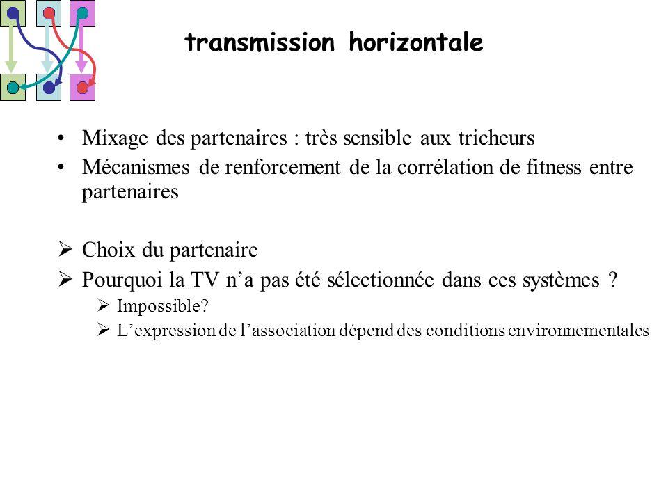 transmission horizontale