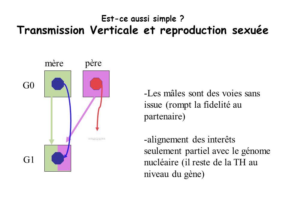 Est-ce aussi simple Transmission Verticale et reproduction sexuée