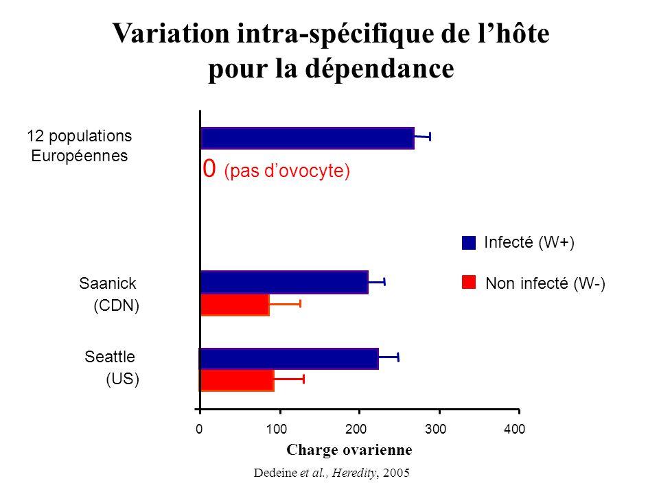 Variation intra-spécifique de l'hôte