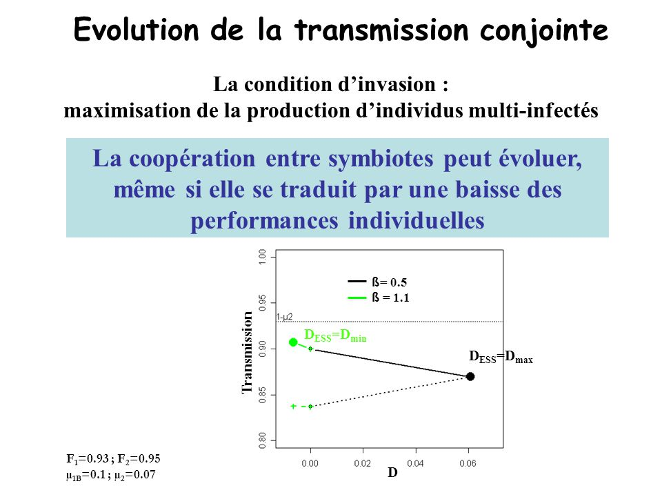 Evolution de la transmission conjointe