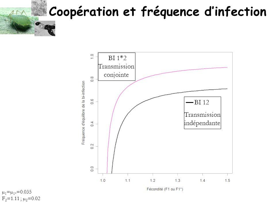 Coopération et fréquence d'infection