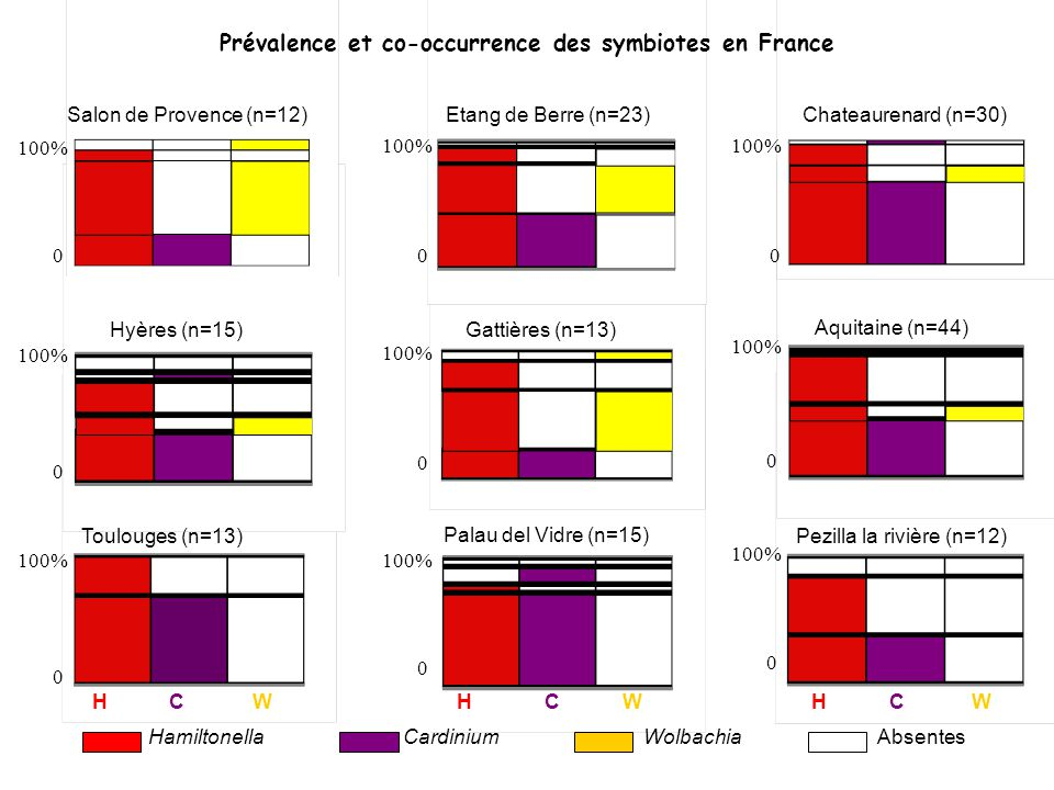 Prévalence et co-occurrence des symbiotes en France