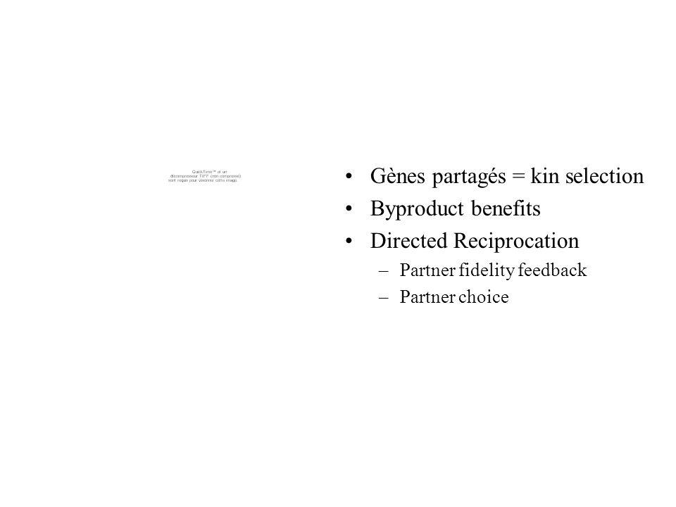 Gènes partagés = kin selection Byproduct benefits