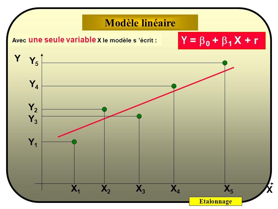 Modèle linéaire Y = b0 + b1 X + r Y Y5 Y4 Y2 Y3 Y1 X1 X2 X3 X4 X5 X