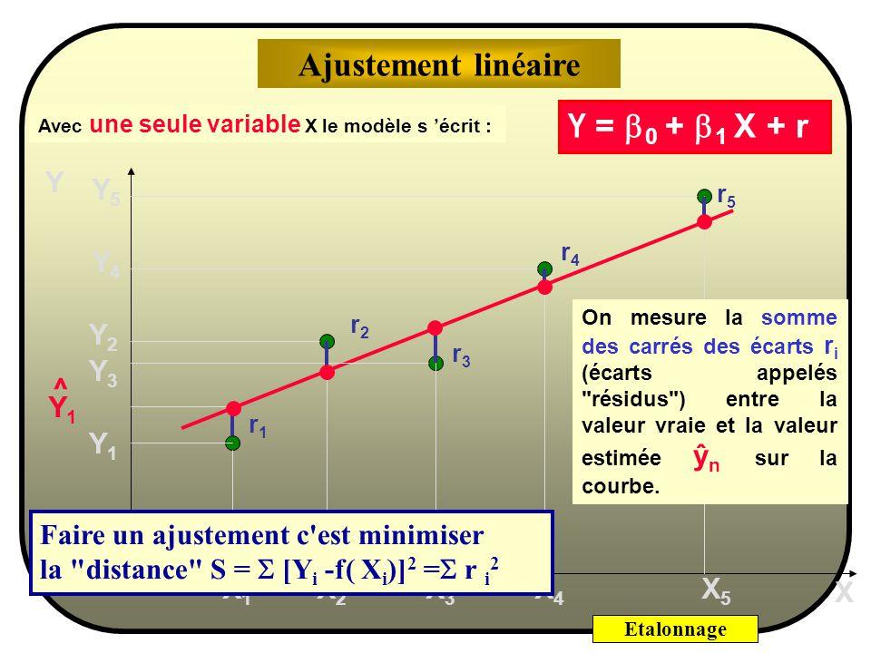 Ajustement linéaire Y = b0 + b1 X + r Y Y5 Y4 Y2 Y3 Y1 ^ Y1